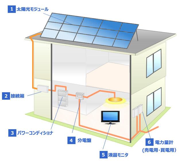 産業用太陽光発電システムの仕組み
